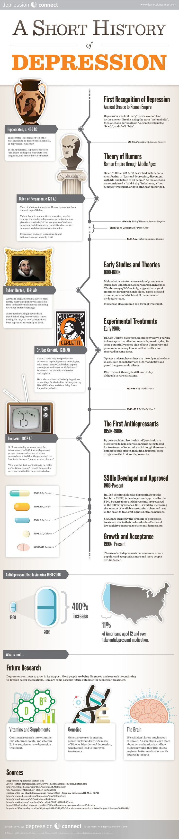 History of Depression Infographic. Please visit my health webpage http://abiiid.com/dxn-ganoderma