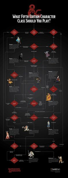 [Dungeons and Dragons flowchart] Which 5e Character Class Should You Play?   Lucidchart