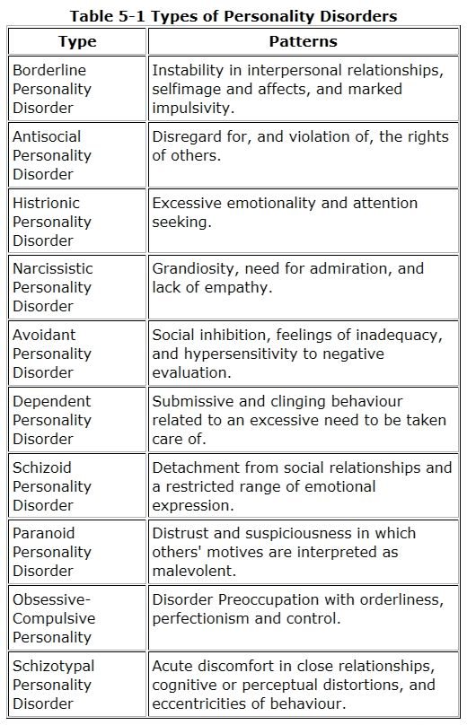 psychology of personality different types of A short, sharp look into the 10 personality disorders.