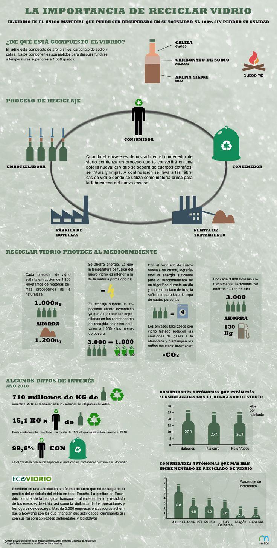 La importancia del reciclaje de vidrio.  #infografia #infografía #infografias #infograph #graph #graphics #infographics