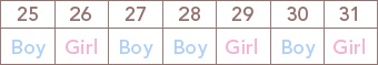 Chinese Birth Chart, Ages 25 to 31, June (via Parents.com)