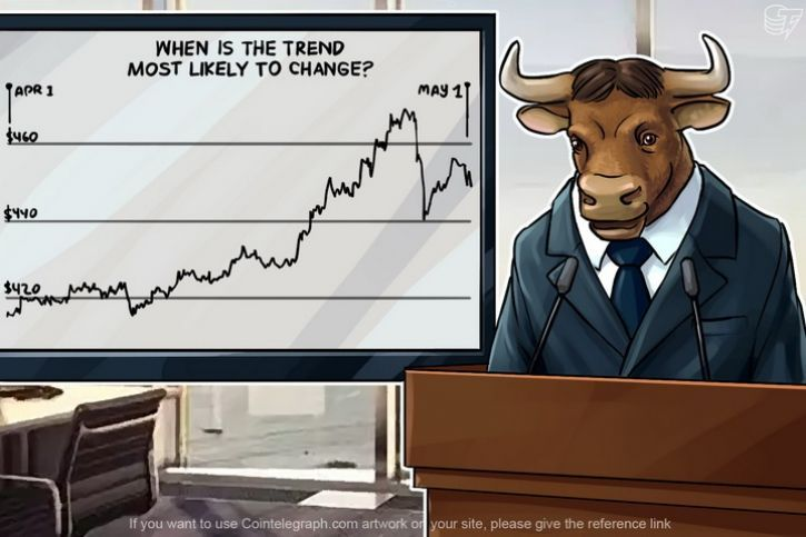 April was a good month for Bitcoin's growth. But now its price has reached a point, where that situation may change. The last month of Spring can turn out beneficial to the bears.