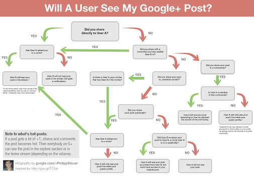 Will A User See My Google+ Post #Infographic #Google+ @ Philipp Steuer