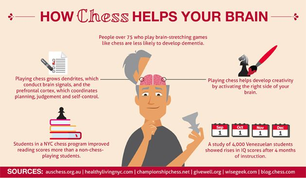 How playing chess helps your brain.