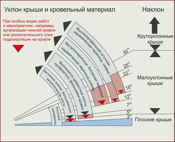 уклон плоской эксплуатируемой кровли: 16 тыс изображений найдено в Яндекс.Картинках