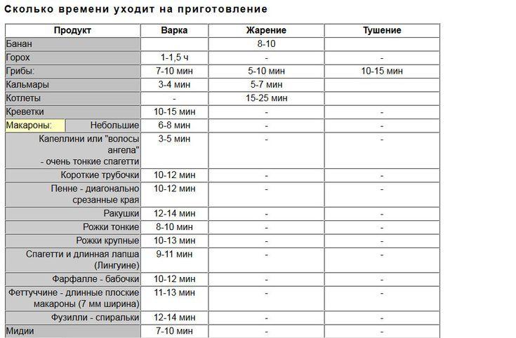 Время и температура приготовления в духовке