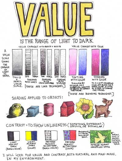 The ABCs of Art- Learn about the element of value in design and art.