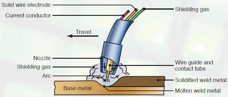 Gas metal-arc welding (GMAW) also called as metal inert-gas (MIG) welding process.