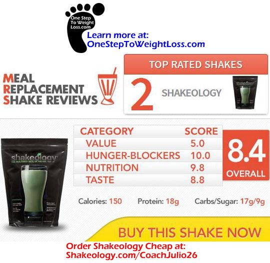 MealReplacementShakeReviews.com has reviewed over 57 different meal replacement shakes. After looking at all the different meal replacement shakes on the market, they determine Shakeology to be #2! Their Shakeology review was based on the fact that Shakeology costs more than regular meal replacement shakes and therefore Shakeology lost a few points. Other than the price, Shakeology got an amazing review! Learn more here: http://www.onesteptoweightloss.com/shakeology-reviews-1