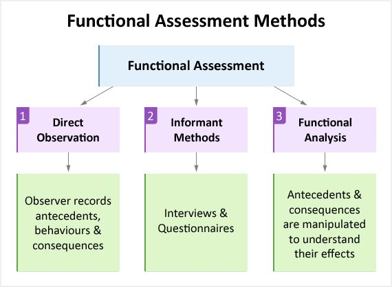 "Functional Behaviour Assessment (FBA) ""People do not engage in self-injury [or] aggression solely because they have developmental disabilities. There is logic to their behaviour, and functional assessment is an attempt to understand that logic"" An FBA is not a single thing; it is a term used to describe a number of methods that allow practitioners to identify the reason a behaviour is occurring (Cooper et al.)."