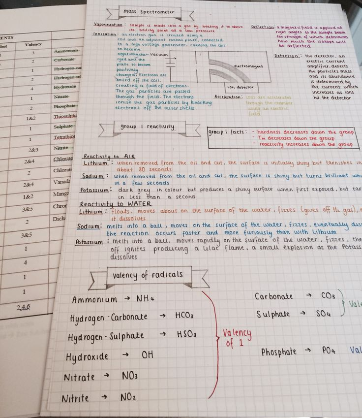 chem revision notes This site contains notes, exercises, exam questions and tests to cover the new aqa a-level chemistry course sections also exist to cover the legacy aqa and ocr a chemistry specifications.