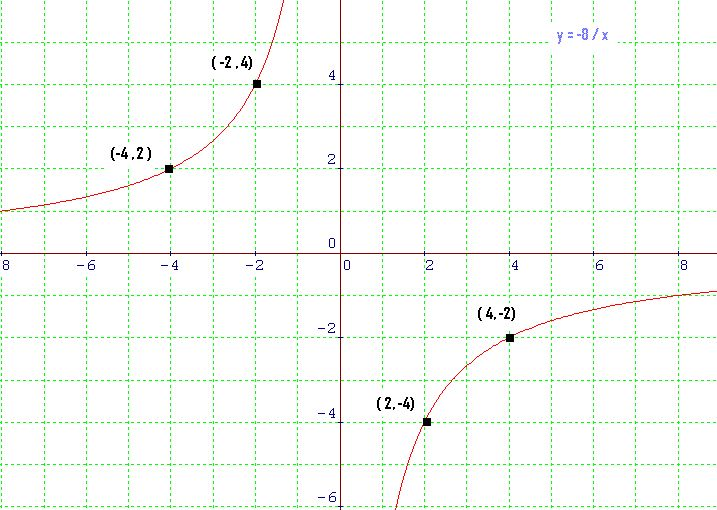 math symbol for inversely proportional relationship