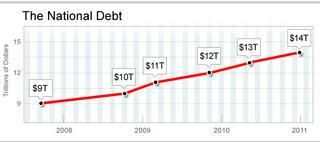 National Debt Tops $14 Trillion – CBS News #credit #counselling http://debt.nef2.com/national-debt-tops-14-trillion-cbs-news-credit-counselling/  #national debt is # National Debt Tops $14 Trillion generic – 14 trillion dollar debt Close The latest posting today of the National Debt shows it has topped $14 trillion for the first time. The U.S. Treasury website today reported that as of last Friday, the last day of 2010, the National Debt stood at $14,025,215,218,708.52. It took just 7 months…
