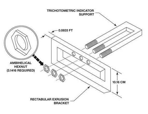 Trichromatic Indicator Support. Ambihelical hexnut