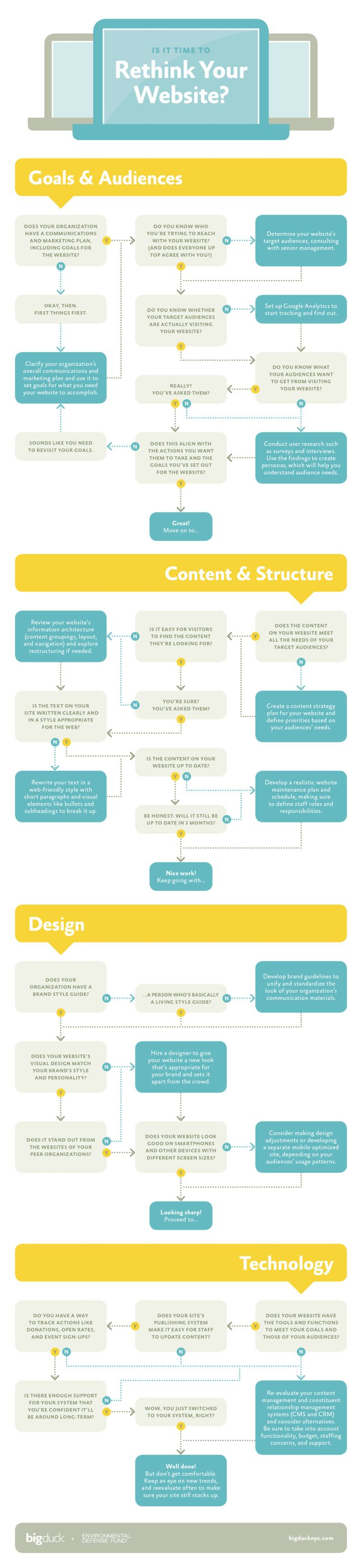 Is it time to rethink your website? [infographic] Internet Marketing Infographics courtesy #PurposeAdvertising