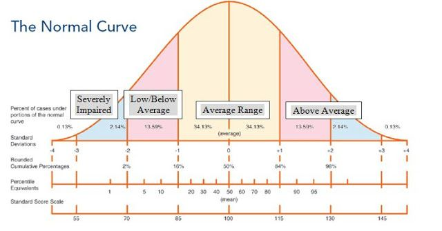Crafty image inside printable bell curve with standard scores