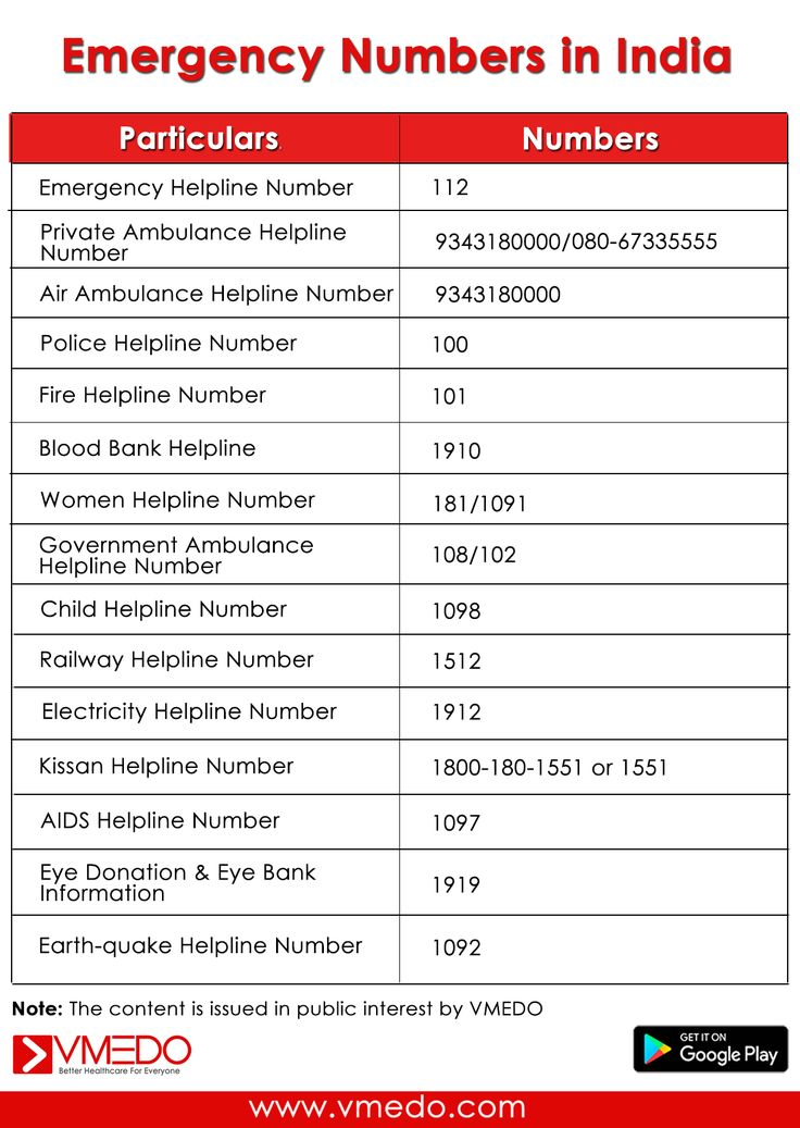 List of Emergency Numbers in India that you must be aware