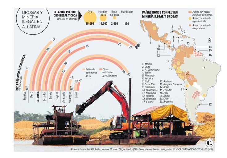 Minería ilegal y crimen abonan terreno para el delito en A. Latina