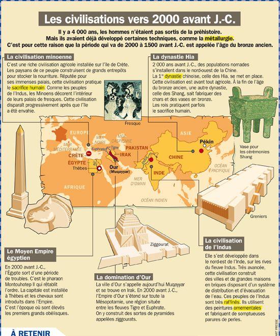 Fiche exposés : Les civilisations vers 2000 avant J.- C.