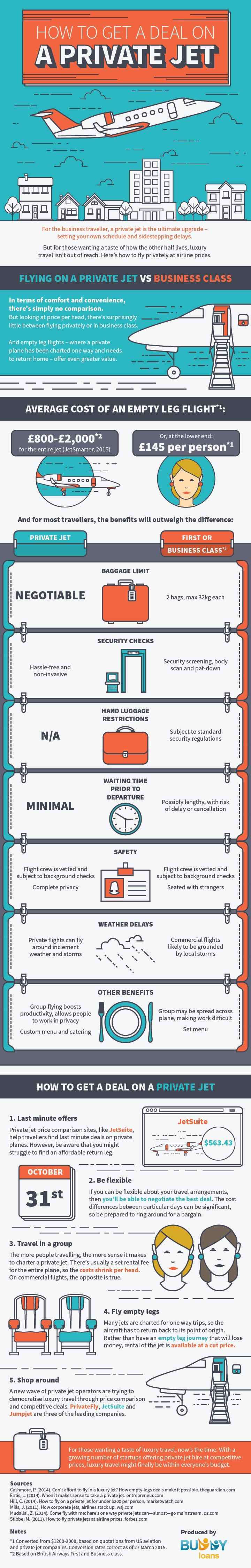 How to get a deal on a private jet. #infographic #design