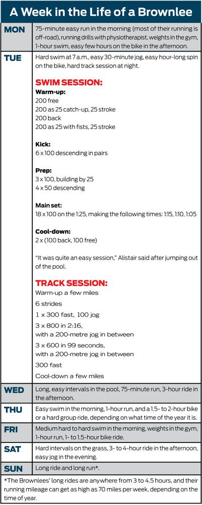 Triatlon - Triathlon. Alistair and Jonathan Brownlee training plans