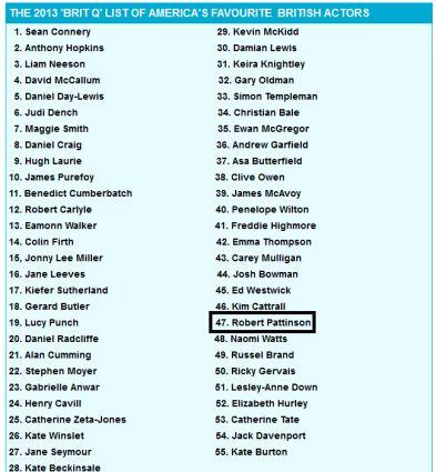 Robert Pattinson está figurando na lista dos atores britânicos favoritos na América, feita pelo Daily Mail. O ator aparece na 47ª posição, numa lista que cita 55 nomes.