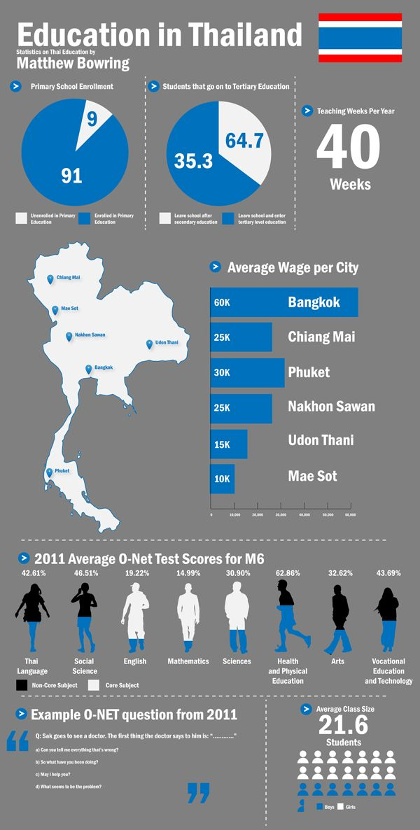 Education in Thailand Educational infographic