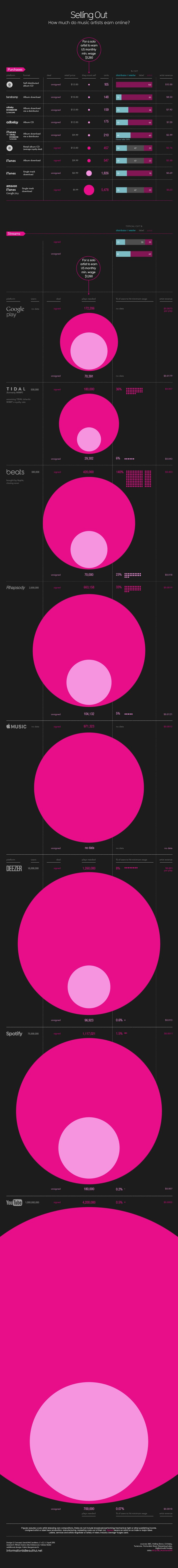 How Much Do Music Artists Earn Online – 2015 Remix | Information is Beautiful