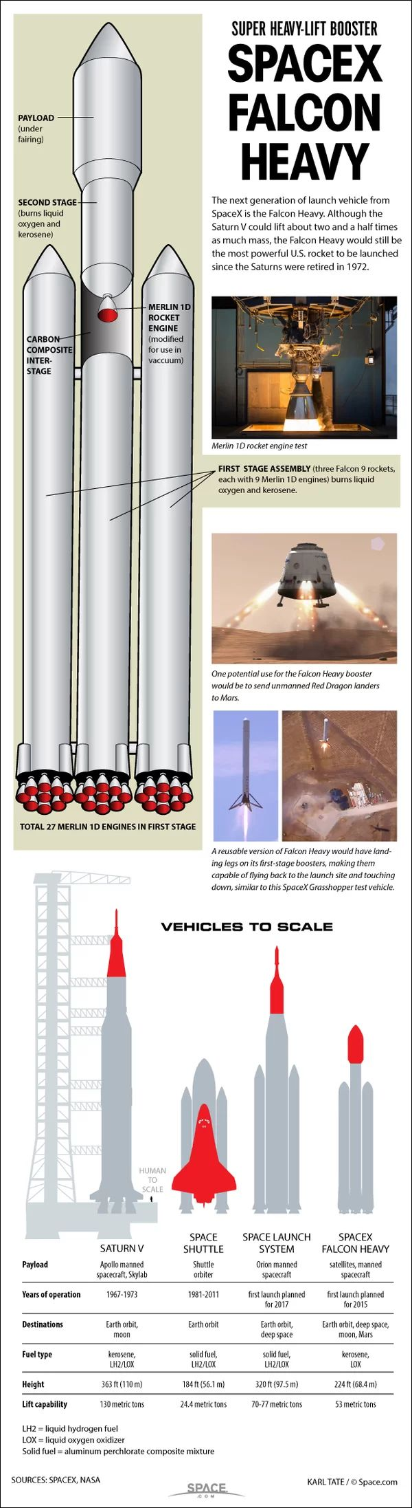 SpaceX's Huge Falcon Heavy Rocket: How It Works (Infographic)