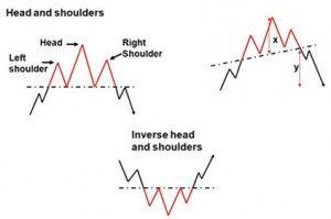 analisa teknikal forex http://xemarketsforex.com/dapat-uang-di-forex-trading-dengan-analisa-teknikal/