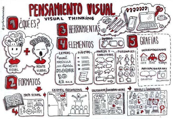 No me cuentes historias. ¡Dibújamelas!: ¿Qué es el pensamiento visual?