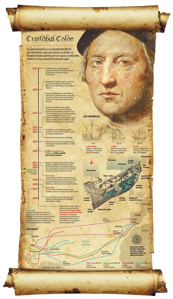 Infografía C. Colón