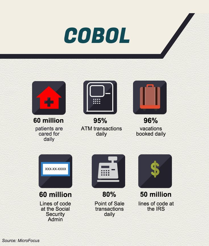 The Inevitable Return of COBOL. It's only a matter of time until the Common Business Oriented Language (COBOL) will regain its spotlight as one of the most in-demand skills of the future. || As a lead programmer for a large established company, a significant part of my job was coding .Net and Java interfaces to a legacy COBOL back end. The COBOL programmers were all older. Who's going to maintain the code when they retire?