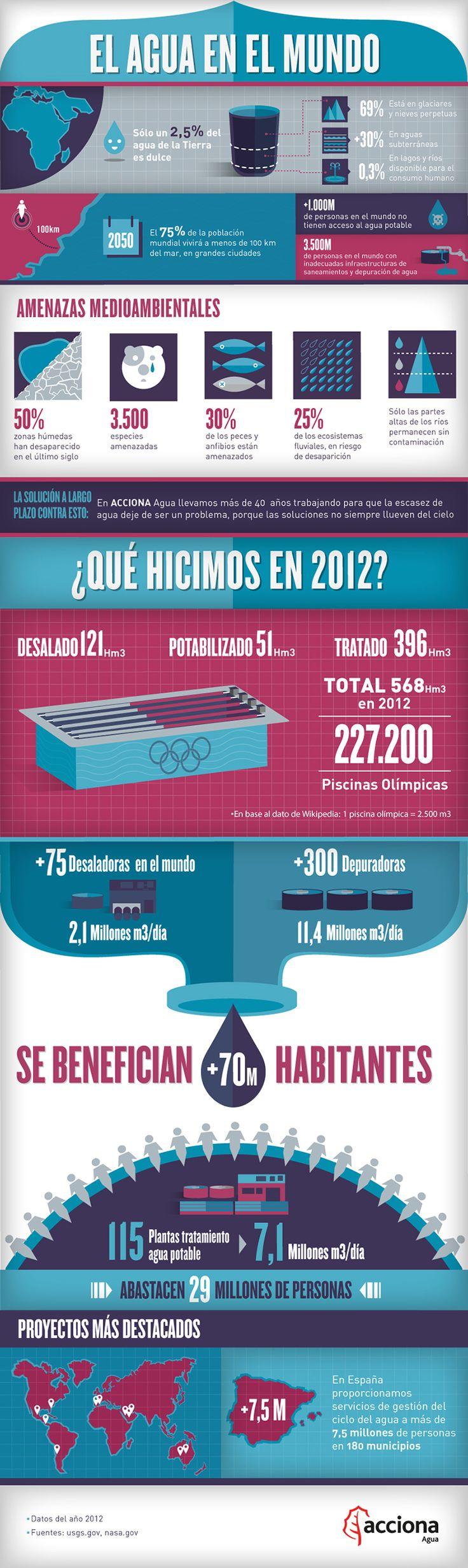 El agua en el Mundo #infografia #infographic #medioambiente