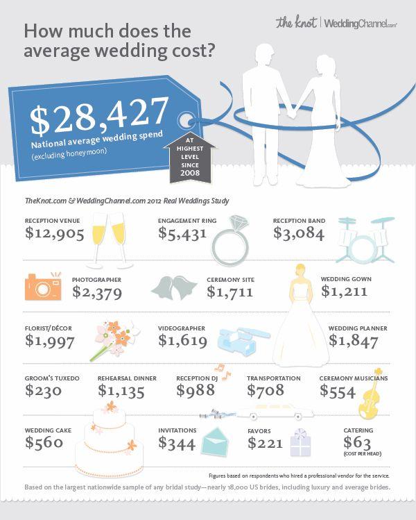 average wedding cost info graphic