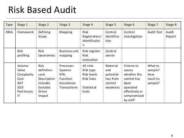 Internal Audit Methodology Internal Audit Audit Pareto Rule