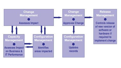 Software configuration management process is a process free of the change strategy in the way that most progression models can't suit changes at whatever point.