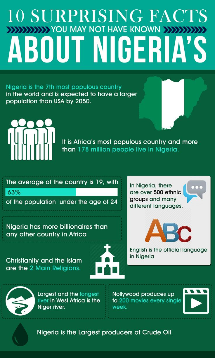 10 Surprising Facts About Nigeria (Infographic)