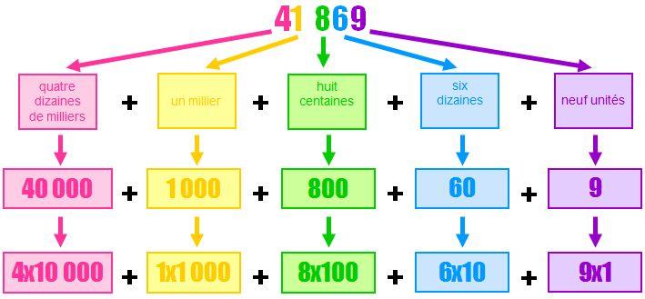 Décomposition des nombres décimaux - Cours maths 6ème - Tout savoir sur décomposition des nombres décimaux