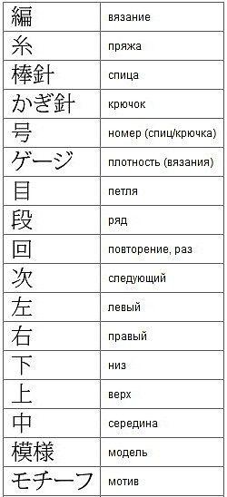 Описания и схемы в японских журналах