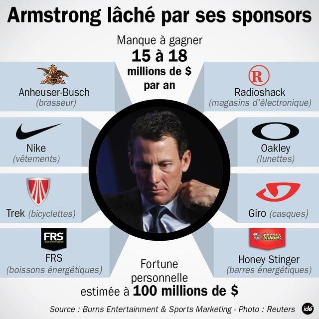 Lance Amstrong laché par ses sponsors