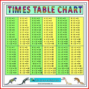 Multiplication Times Tables Multiplication Chart Multiplication Multiplication Table