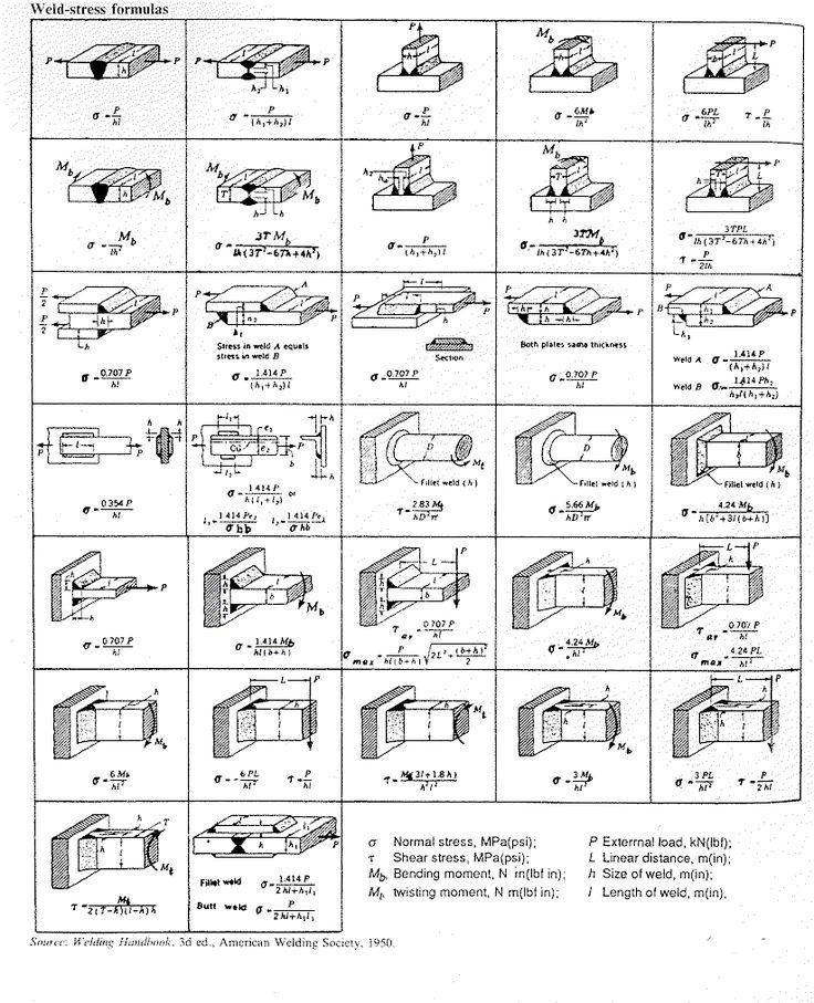welding Stress Formulas
