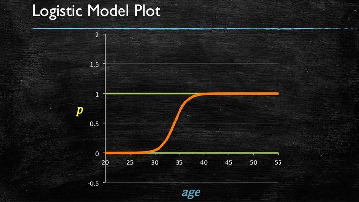 Logistic regression uitleg