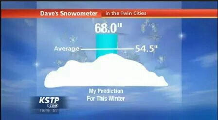 2014 Snow prediction for Minnesota - You really don't know what winter is until you've lived in Minnesota! ❄⛄❄