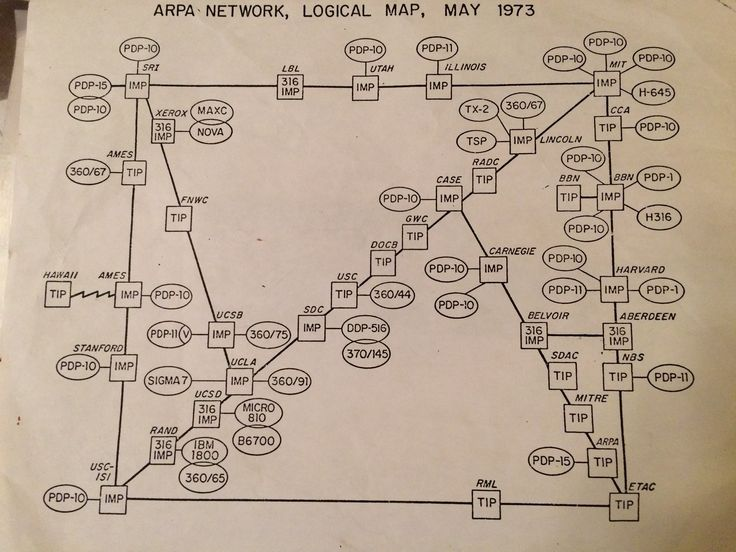 """Going through old papers my dad gave me, I found his map of the internet as of May 1973.   The entire internet."" -  David Newbury ‏@workergnome"