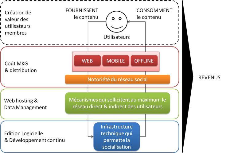 Business model réseaux sociaux (Comment les réseaux sociaux génèrent & capturent-ils la valeur ajoutée?)