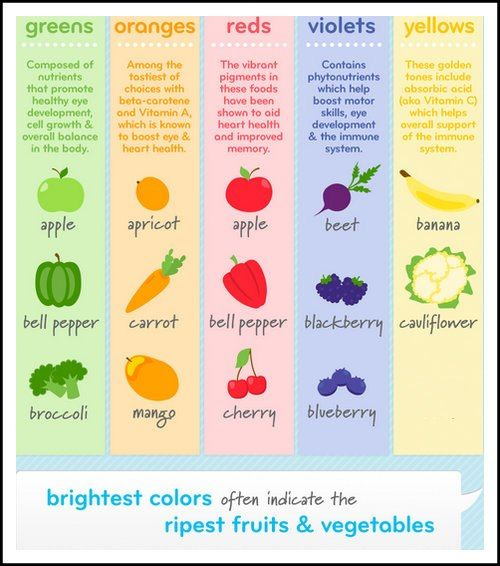 Eat A Rainbow Colors Of Fruits Amp Vegetables And Their
