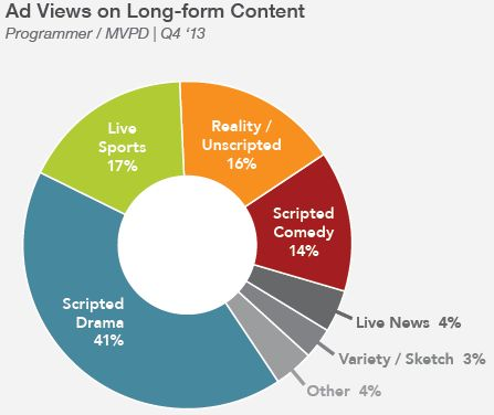 AD view long form category q42013 freewheel