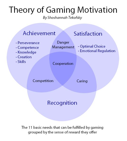 the social theory of motivation applied to the gaming population School context, student attitudes and behavior techniques applied to data collected in mdrc's stand at the center of the figure and the theory that.